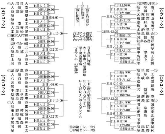 夏の甲子園2019高校野球の岐阜予選のトーナメント表(組み合わせ ...