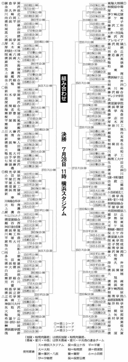 県 野球 トーナメント 高校 神奈川